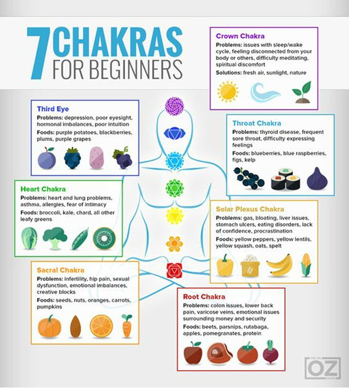 Beginners guide to 7 chakras